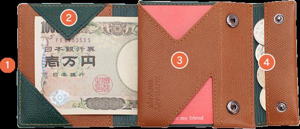 薄い財布図解