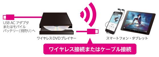 スマホ用DVDプレイヤー