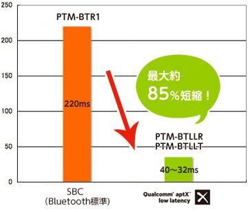 aptX Low Latency対応のワイヤレスオーディオシステム