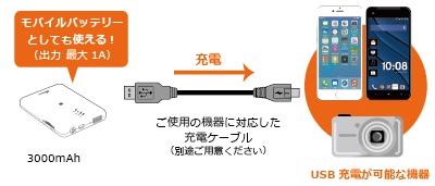 モバイルバッテリーやWiFi接続のSDカードリーダーになるREX-WIFISD1H