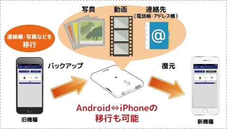 モバイルバッテリーやWiFi接続のSDカードリーダーになる-REX-WIFISD1H