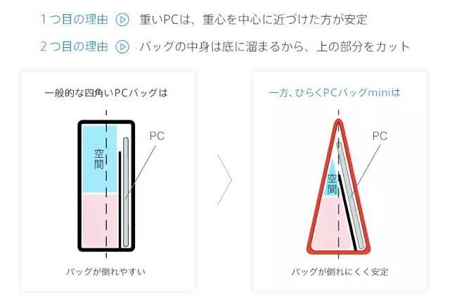 ひらくPCバッグ mini 週刊アスキーとAppBank Storeのコラボ限定カラー