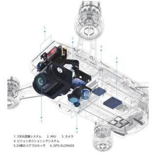 DJI ドローン SPARK コンボ パッケージ_5