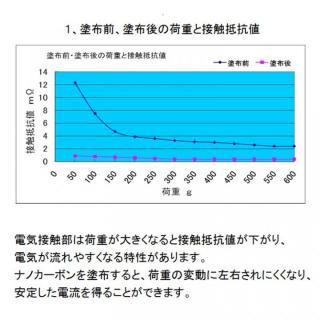 導通改善剤ナノカーボン_3