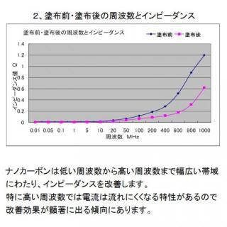 導通改善剤ナノカーボン_4